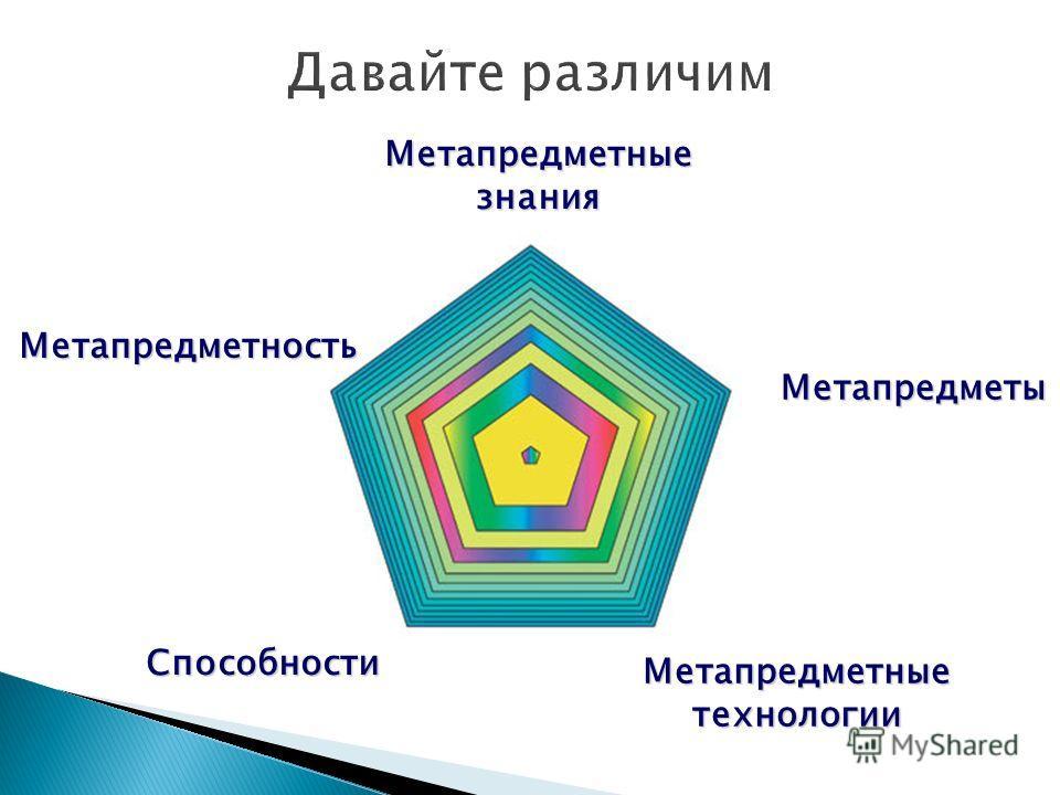 Метапредметность Метапредметы Метапредметные технологии Метапредметные знания Способности