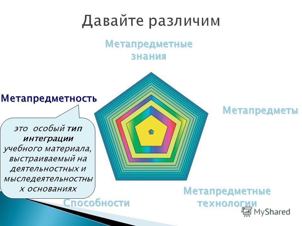 Метапредметы Метапредметные технологии Метапредметные знания Способности это особый тип интеграции учебного материала, выстраиваемый на деятельностных и мыследеятельностны х основаниях Метапредметность Способности
