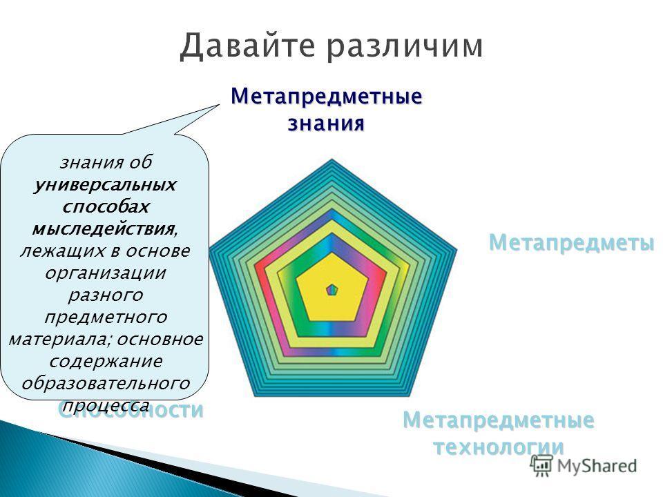 Метапредметность Метапредметы Метапредметные технологии Метапредметные знания Способности знания об универсальных способах мыследействия, лежащих в основе организации разного предметного материала; основное содержание образовательного процесса