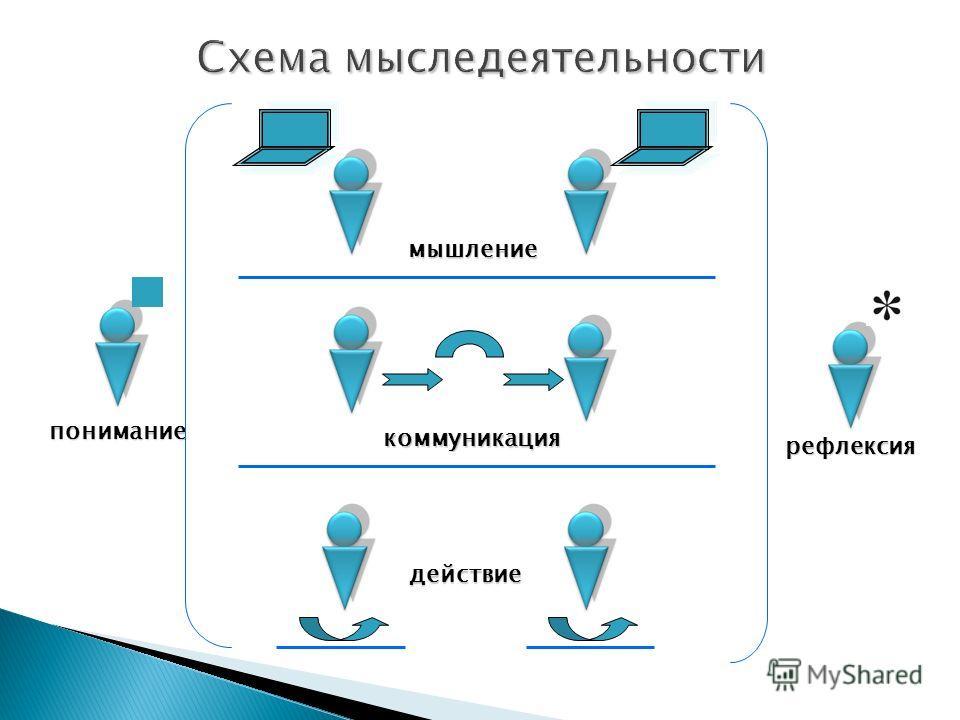 мышление коммуникация действие понимание рефлексия