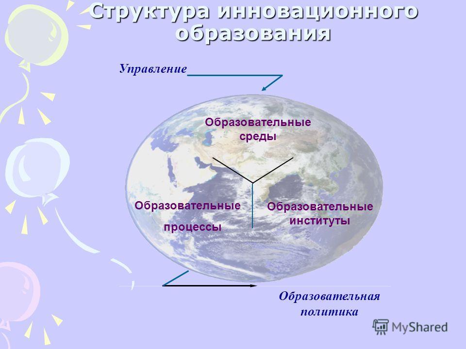 Структура инновационного образования Управление Образовательные среды Образовательные институты Образовательные процессы Образовательная политика
