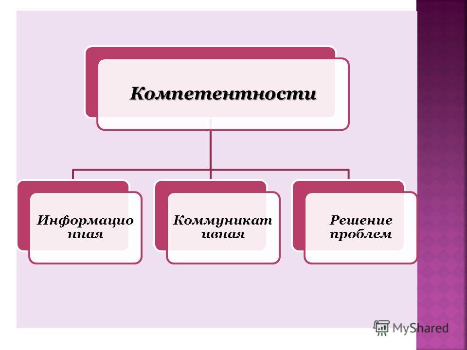 Компетентности Информацио нная Коммуникат ивная Решение проблем