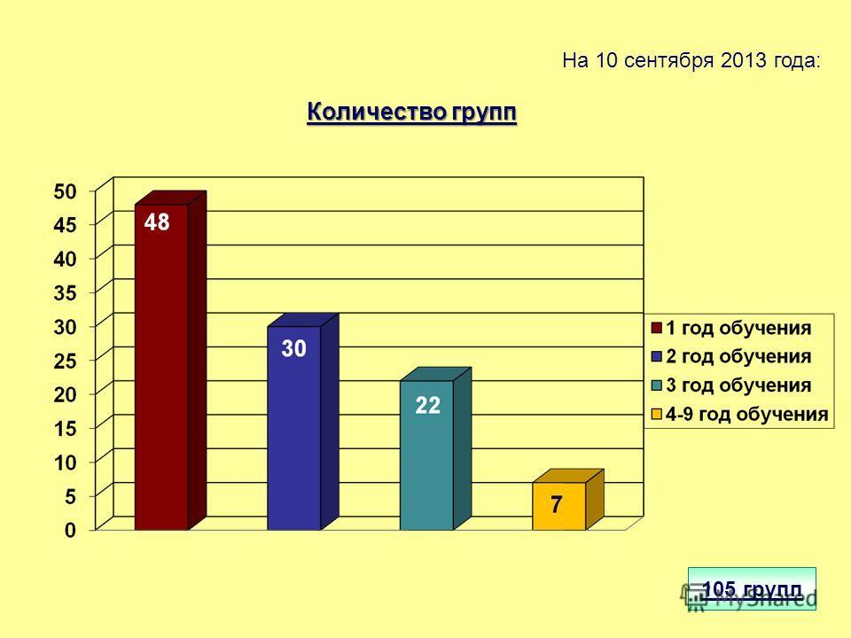 На 10 сентября 2013 года: 105 групп Количество групп