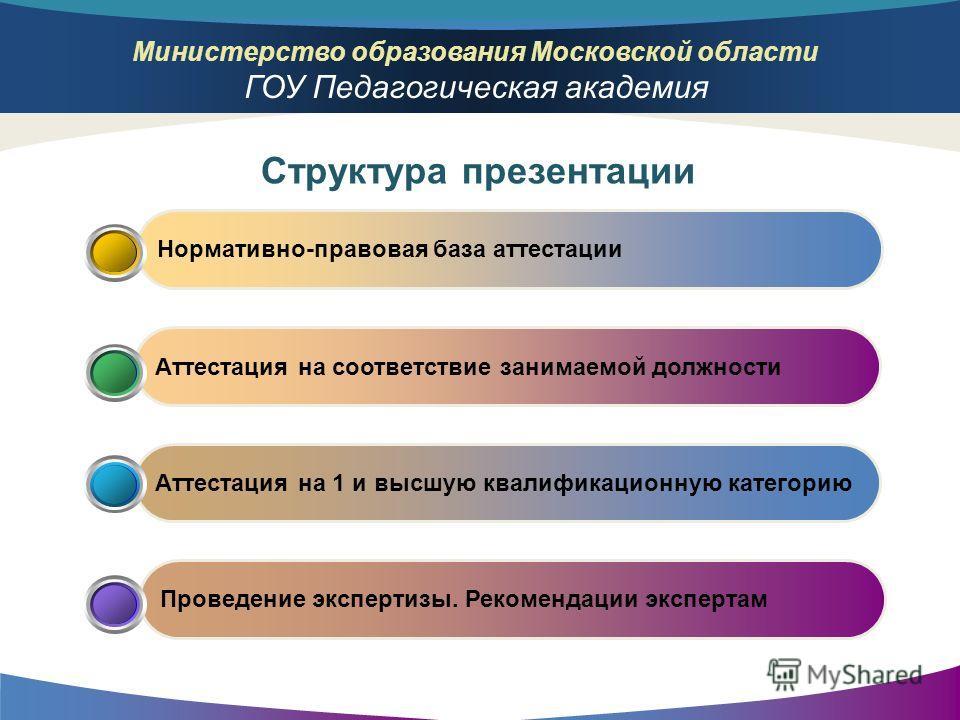 Министерство образования Московской области ГОУ Педагогическая академия Проведение экспертизы. Рекомендации экспертам Аттестация на 1 и высшую квалификационную категорию Аттестация на соответствие занимаемой должности Нормативно-правовая база аттеста