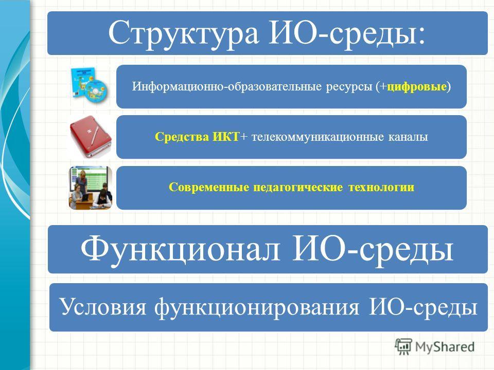 Структура ИО-среды: Информационно-образовательные ресурсы (+цифровые)Средства ИКТ+ телекоммуникационные каналы Современные педагогические технологии Функционал ИО-среды Условия функционирования ИО-среды