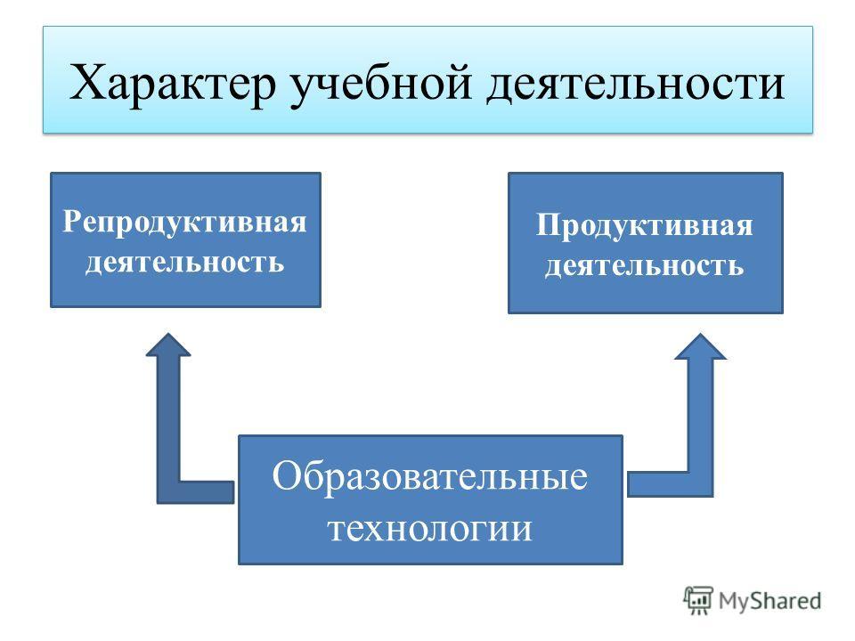 Характер учебной деятельности Образовательные технологии Репродуктивная деятельность Продуктивная деятельность
