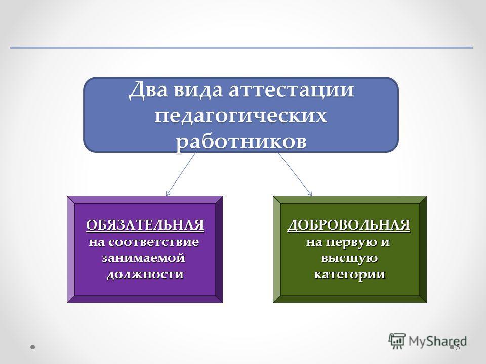 Два вида аттестации педагогических работников ОБЯЗАТЕЛЬНАЯ на соответствие занимаемой должности ДОБРОВОЛЬНАЯ на первую и высшую категории 5