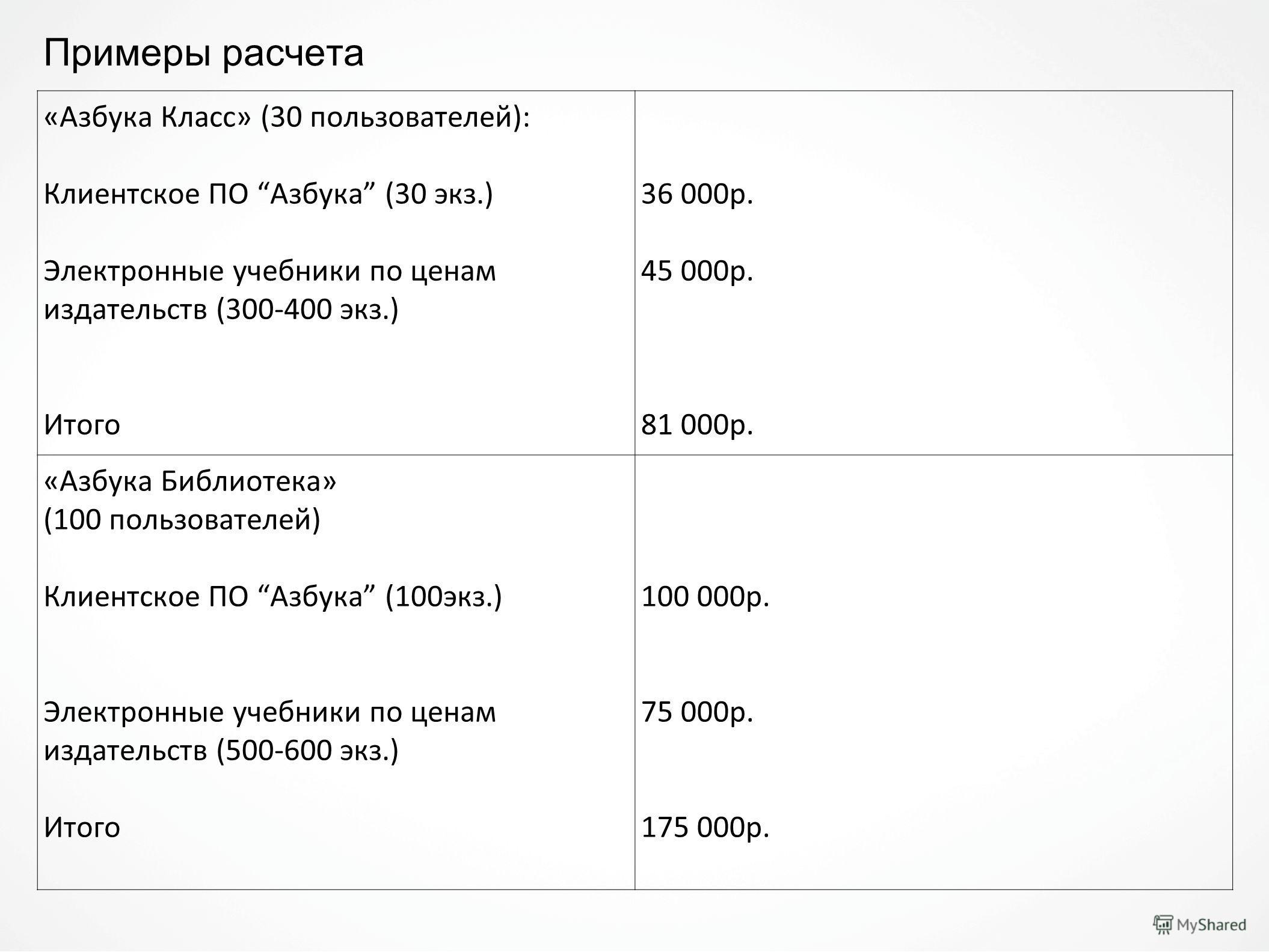 Примеры расчета «Азбука Класс» (30 пользователей): Клиентское ПО Азбука (30 экз.) Электронные учебники по ценам издательств (300-400 экз.) Итого 36 000 р. 45 000 р. 81 000 р. «Азбука Библиотека» (100 пользователей) Клиентское ПО Азбука (100 экз.) Эле