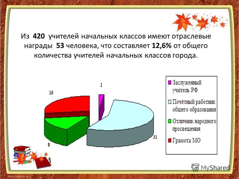 Из 420 учителей начальных классов имеют отраслевые награды 53 человека, что составляет 12,6% от общего количества учителей начальных классов города.