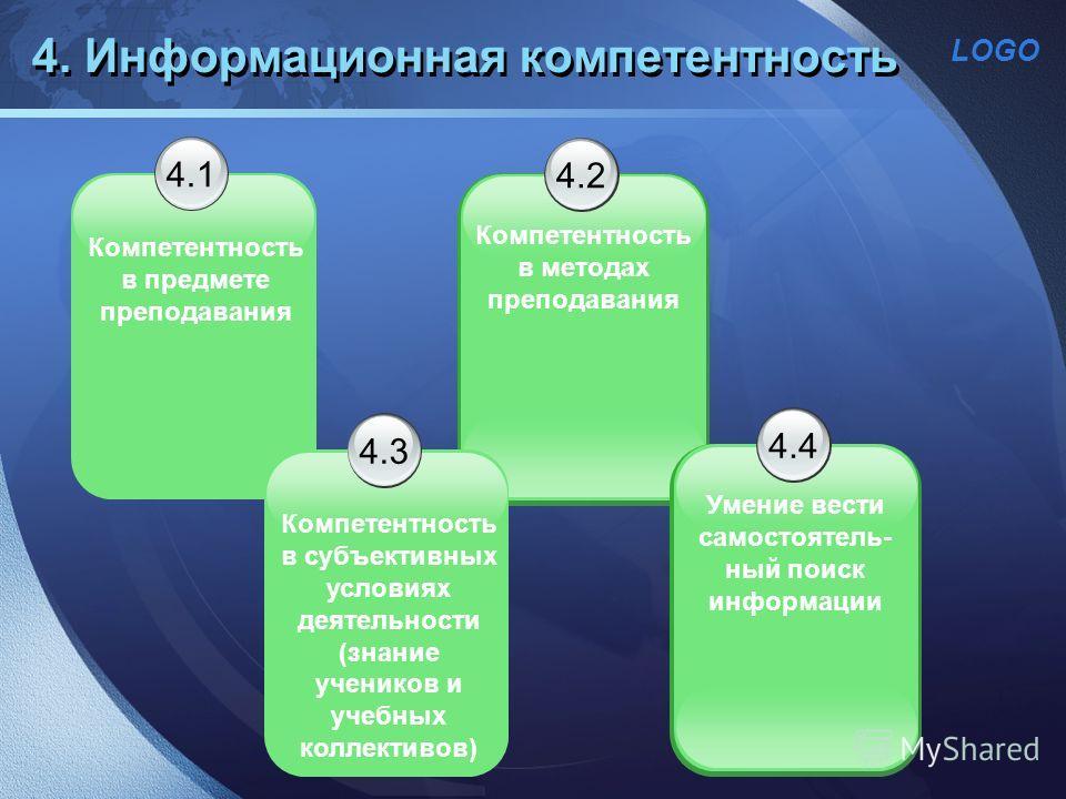 LOGO 4.1 Компетентность в предмете преподавания 4. Информационная компетентность 4.2 Компетентность в методах преподавания 4.3 Компетентность в субъективных условиях деятельности (знание учеников и учебных коллективов) 4.4 Умение вести самостоятель-