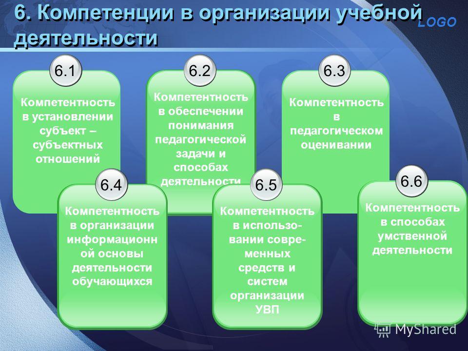 LOGO 6.1 Компетентность в установлении субъект – субъектных отношений 6. Компетенции в организации учебной деятельности 6.2 Компетентность в обеспечении понимания педагогической задачи и способах деятельности 6.3 Компетентность в педагогическом оцени