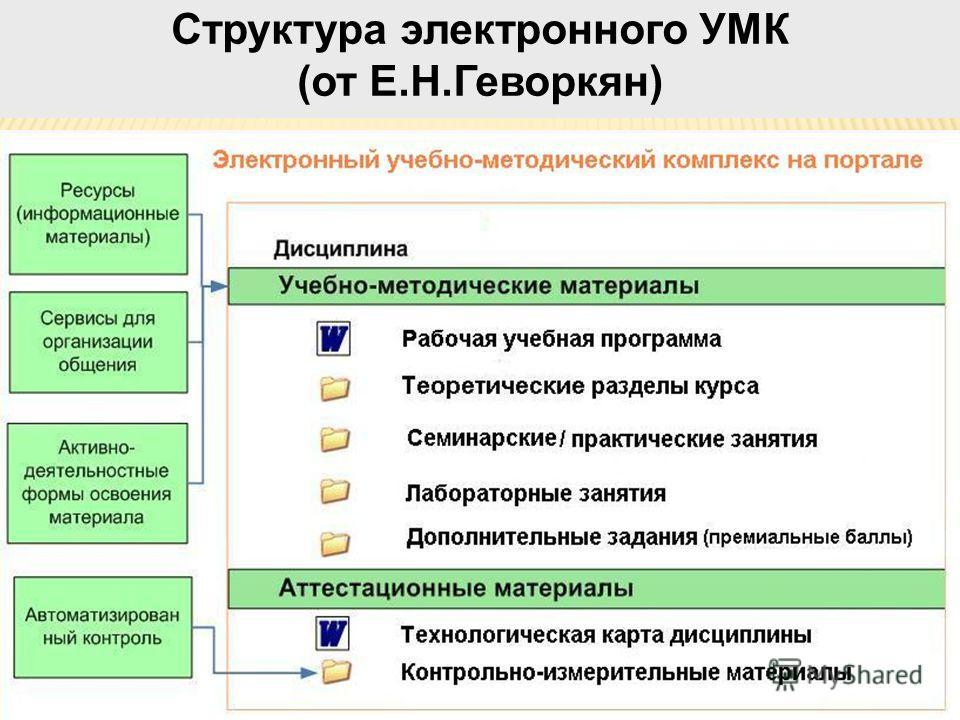 Структура электронного УМК (от Е.Н.Геворкян)