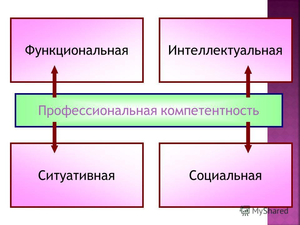 Профессиональная компетентность Функциональная Интеллектуальная Ситуативная Социальная