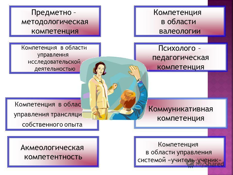 Компетенция в области управления исследовательской деятельностью Психолого – педагогическая компетенция Компетенция в области управления трансляцией собственного опыта Коммуникативная компетенция Компетенция в области валеологии Компетенция в области
