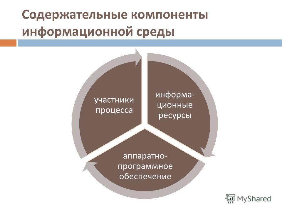 Содержательные компоненты информационной среды информа - ционные ресурсы аппаратно - программное обеспечение участники процесса