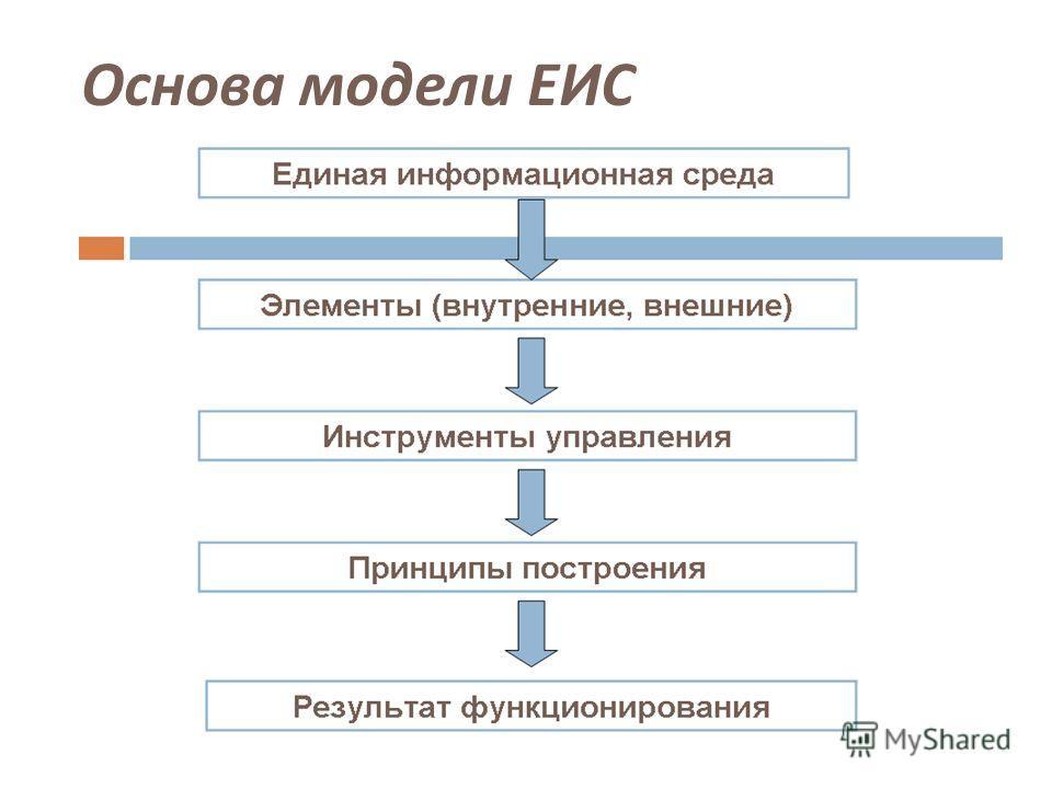 Основа модели ЕИС