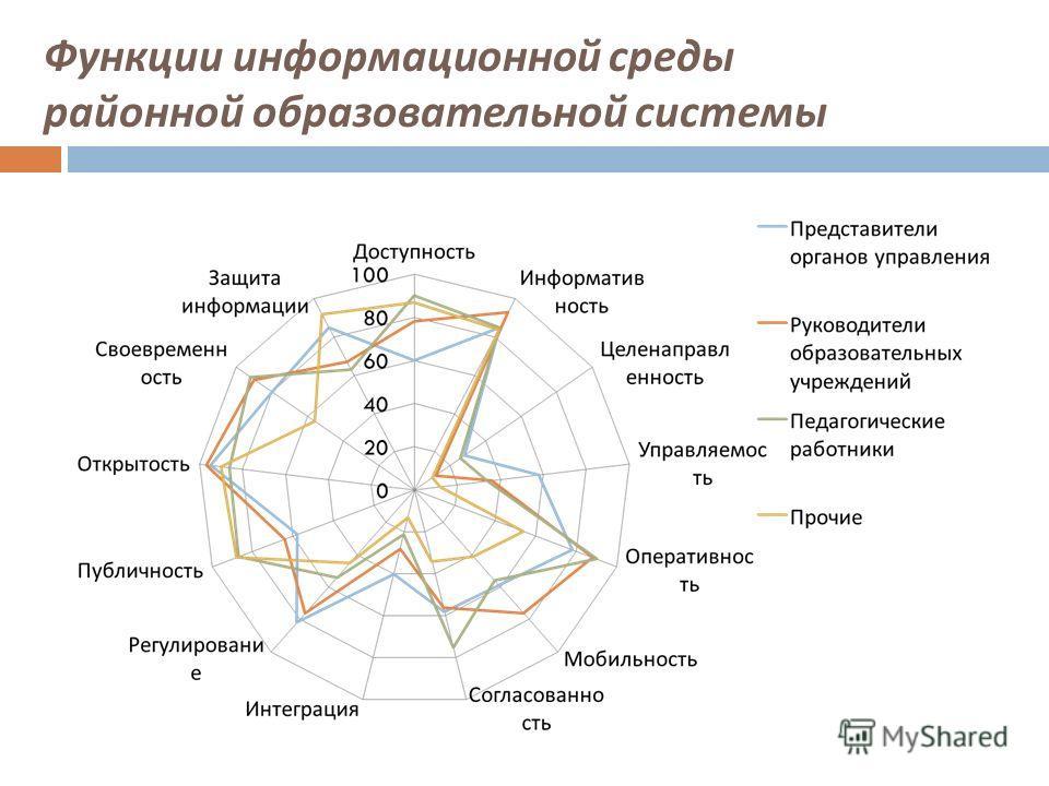 Функции информационной среды районной образовательной системы
