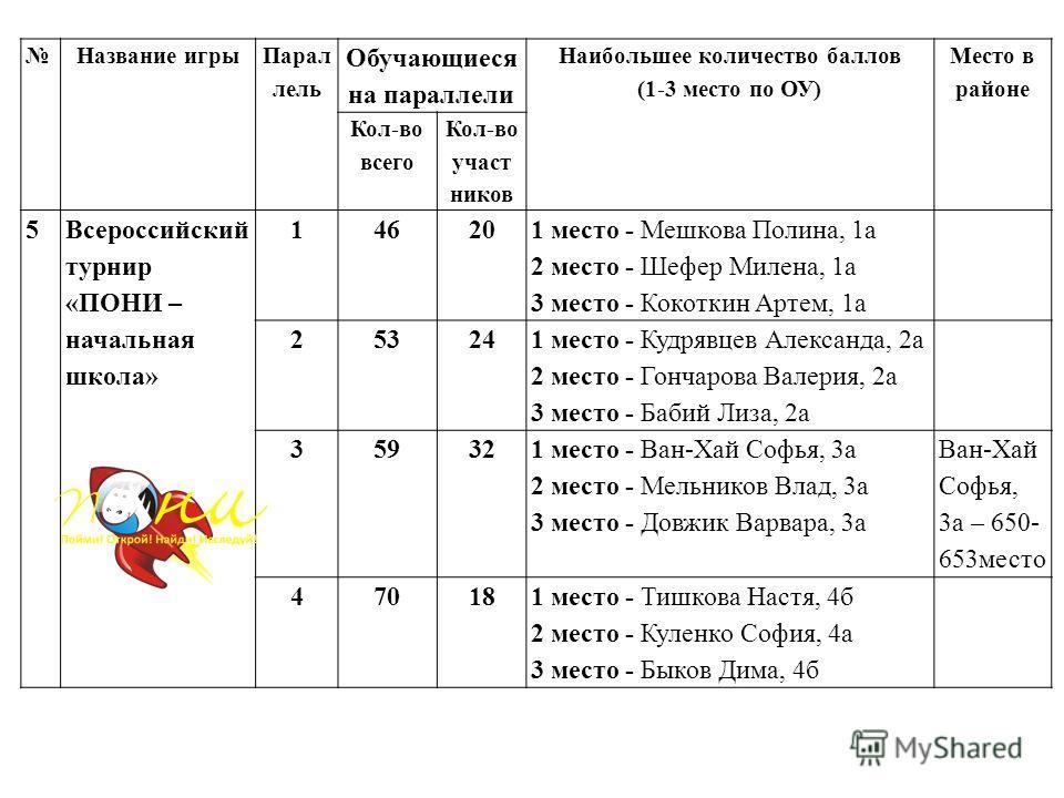 Название игры Парал лель Обучающиеся на параллели Наибольшее количество баллов (1-3 место по ОУ) Место в районе Кол-во всего Кол-во участ ников 5 Всероссийский турнир «ПОНИ – начальная школа» 14620 1 место - Мешкова Полина, 1 а 2 место - Шефер Милена