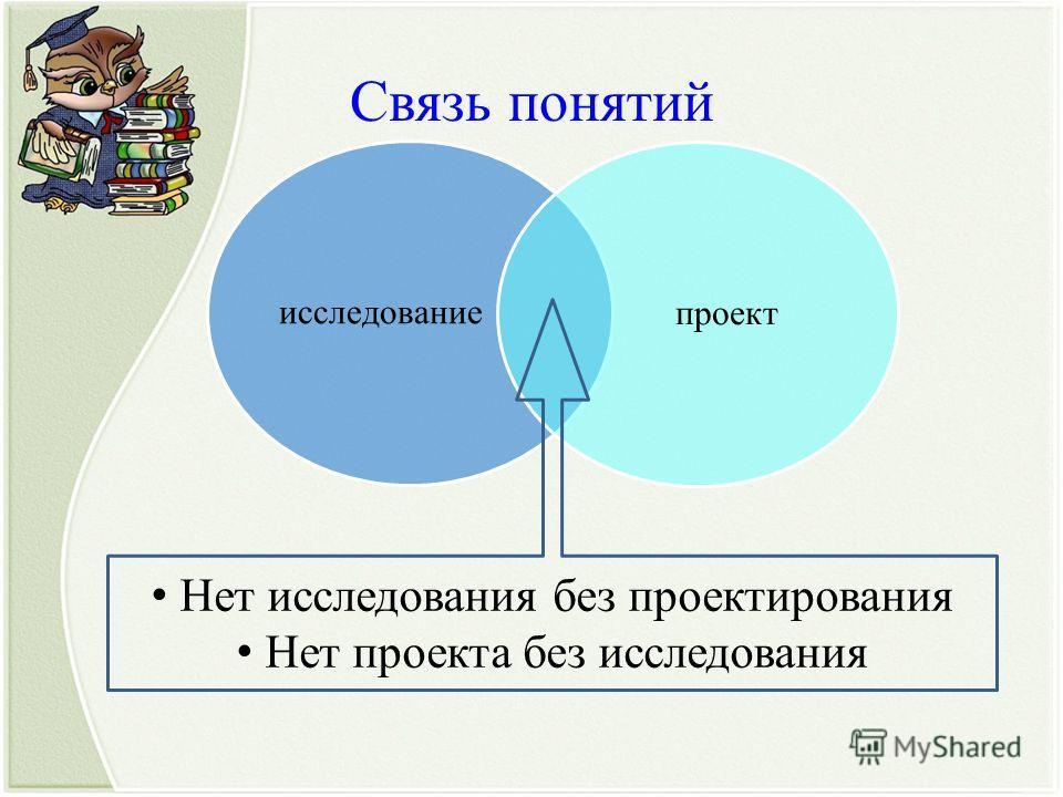 Связь понятий исследованиепроект Нет исследования без проектирования Нет проекта без исследования