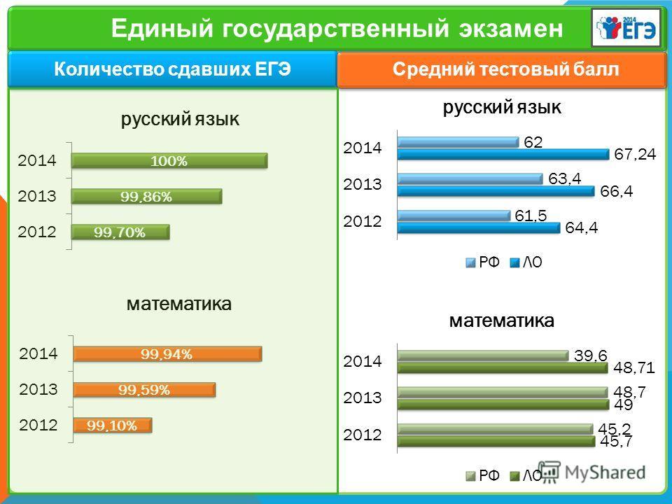 Заголовок слайда 13 Единый государственный экзамен Количество сдавших ЕГЭ Средний тестовый балл