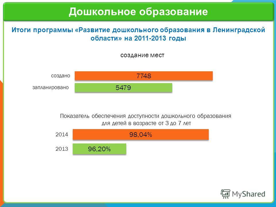 Заголовок слайда 7 Итоги программы «Развитие дошкольного образования в Ленинградской области» на 2011-2013 годы создание мест Дошкольное образование