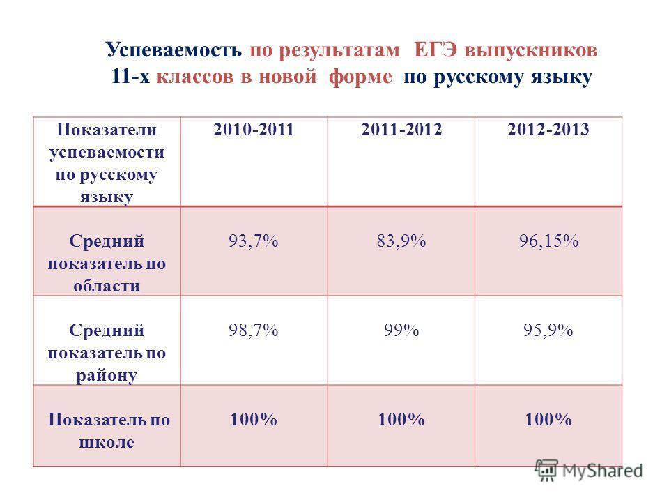 Успеваемость по результатам ЕГЭ выпускников 11-х классов в новой форме по русскому языку Показатели успеваемости по русскому языку 2010-20112011-20122012-2013 Средний показатель по области 93,7%83,9%96,15% Средний показатель по району 98,7%99%95,9% П