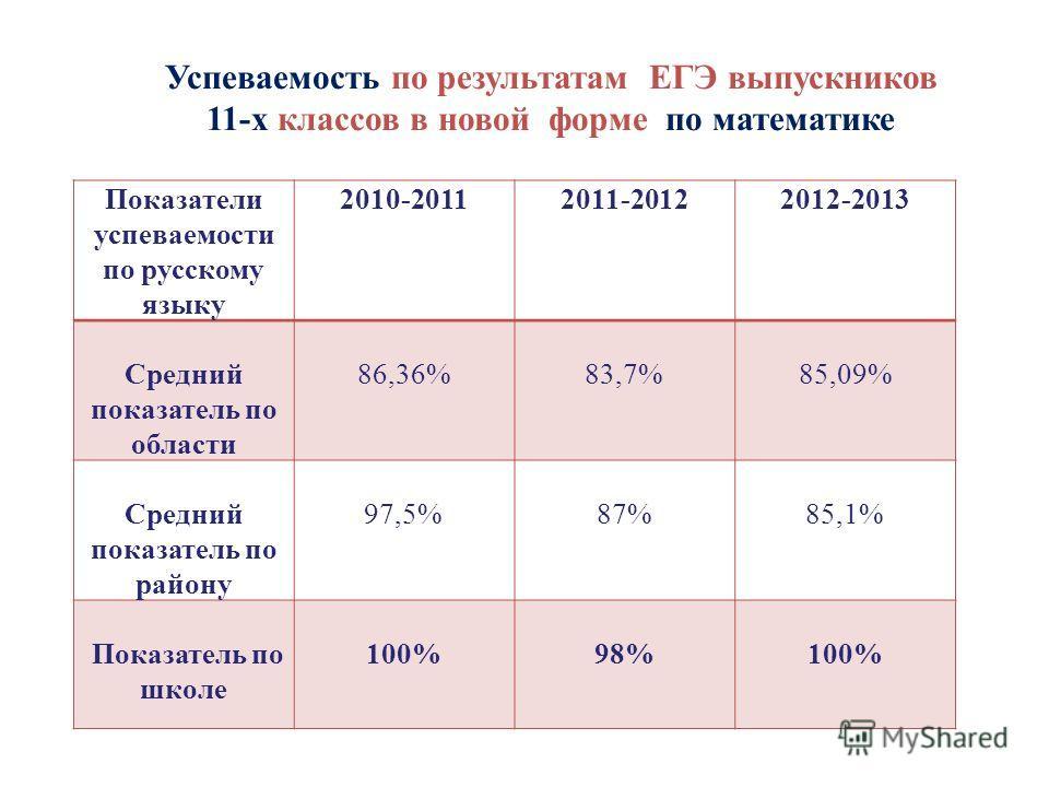 Успеваемость по результатам ЕГЭ выпускников 11-х классов в новой форме по математике Показатели успеваемости по русскому языку 2010-20112011-20122012-2013 Средний показатель по области 86,36%83,7%85,09% Средний показатель по району 97,5%87%85,1% Пока