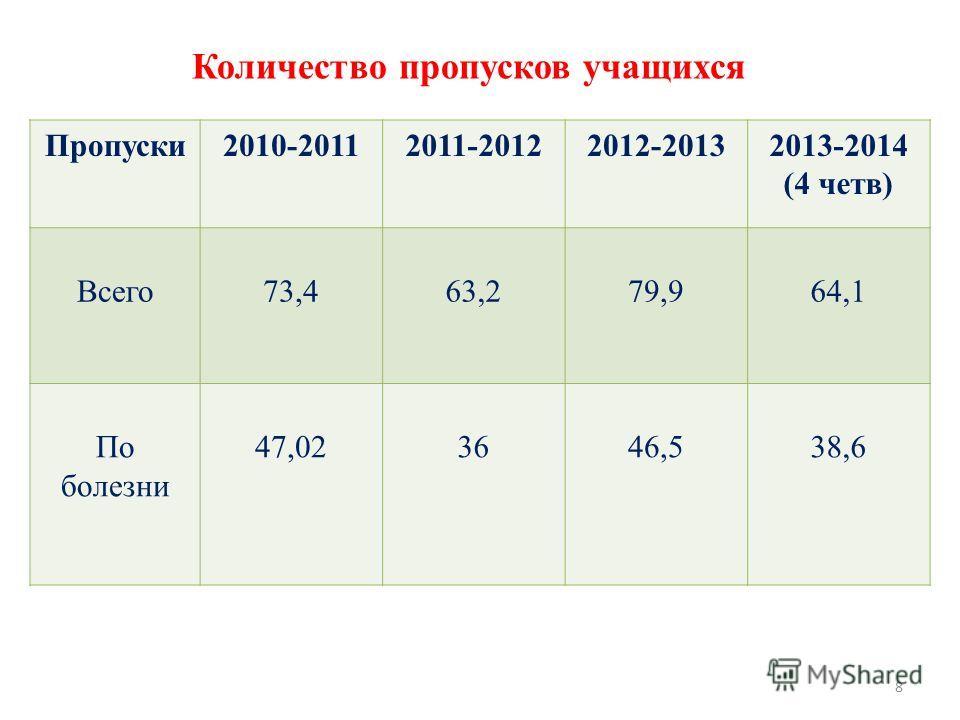 8 Количество пропусков учащихся Пропуски 2010-20112011-20122012-20132013-2014 (4 четв) Всего 73,463,279,964,1 По болезни 47,023646,538,6