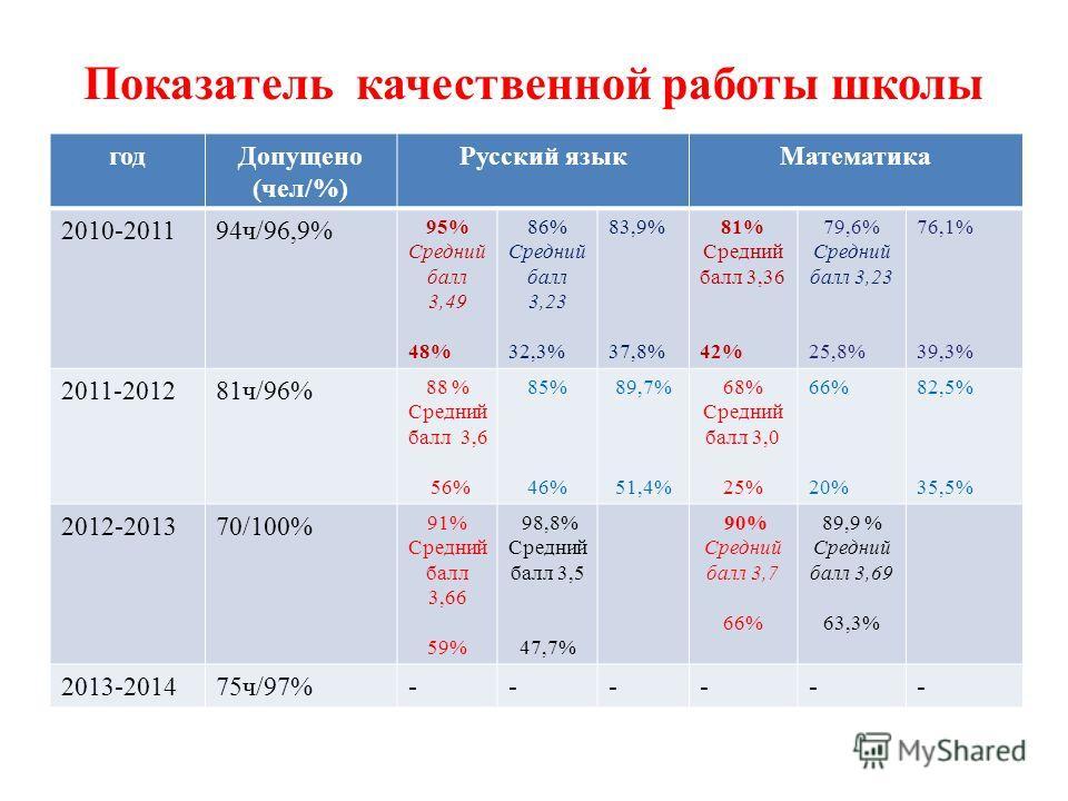 Показатель качественной работы школы год Допущено (чел/%) Русский язык Математика 2010-201194 ч/96,9% 95% Средний балл 3,49 48% 86% Средний балл 3,23 32,3% 83,9% 37,8% 81% Средний балл 3,36 42% 79,6% Средний балл 3,23 25,8% 76,1% 39,3% 2011-201281 ч/