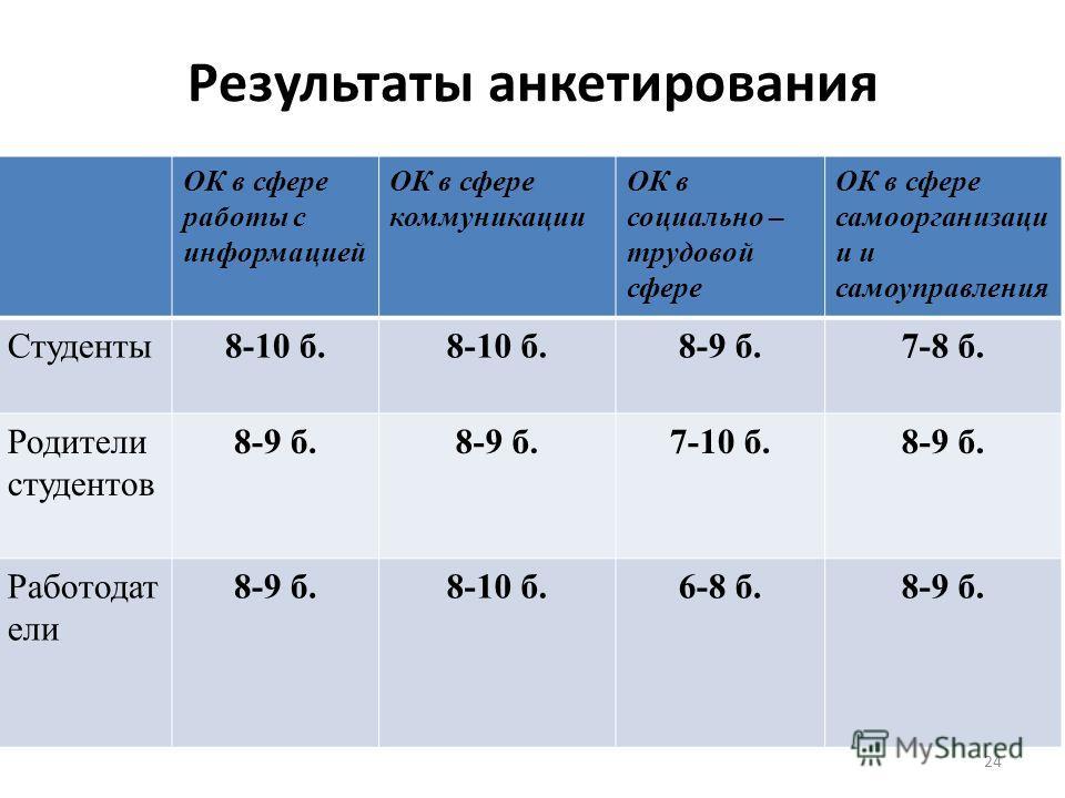 ОК в сфере работы с информацией ОК в сфере коммуникации ОК в социально – трудовой сфере ОК в сфере самоорганизаци и и самоуправления Студенты 8-10 б. 8-9 б.7-8 б. Родители студентов 8-9 б. 7-10 б.8-9 б. Работодат ели 8-9 б.8-10 б.6-8 б.8-9 б. Результ