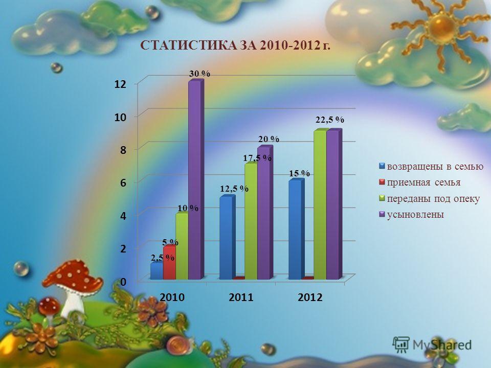 СТАТИСТИКА ЗА 2010-2012 г. 30 % 12,5 % 17,5 % 20 % 15 %