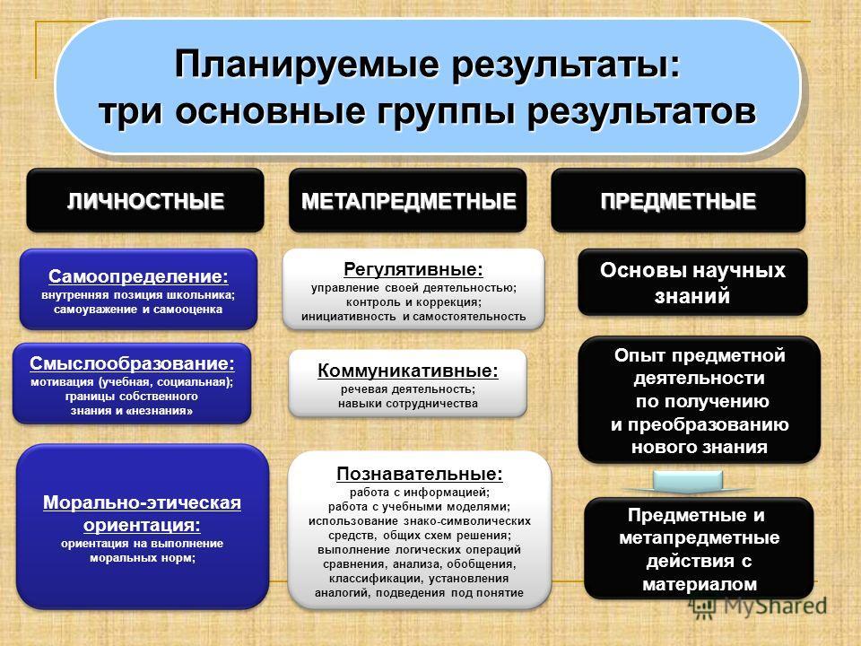 Планируемые результаты: три основные группы результатов Планируемые результаты: три основные группы результатов ЛИЧНОСТНЫЕМЕТАПРЕДМЕТНЫЕПРЕДМЕТНЫЕ Самоопределение: внутренняя позиция школьника; самоуважение и самооценка Смыслообразование: мотивация (