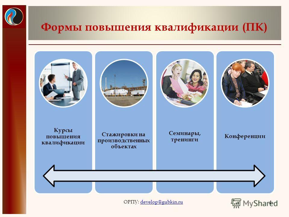 Формы повышения квалификации (ПК) Курсы повышения квалификации Стажировки на производственных объектах Семинары, тренинги Конференции ОРПУ: develop@gubkin.rudevelop@gubkin.ru 4