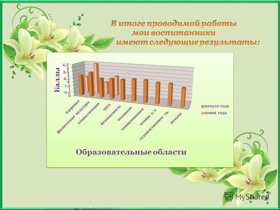Матюшкина А.В. http://nsportal.ru/user/33485http://nsportal.ru/user/33485 На утренниках