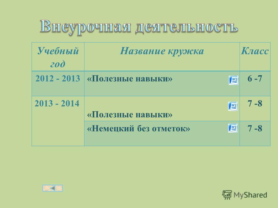 Учебный год Название кружка Класс 2012 - 2013 «Полезные навыки»6 -7 2013 - 2014 «Полезные навыки» 7 -8 «Немецкий без отметок»7 -8