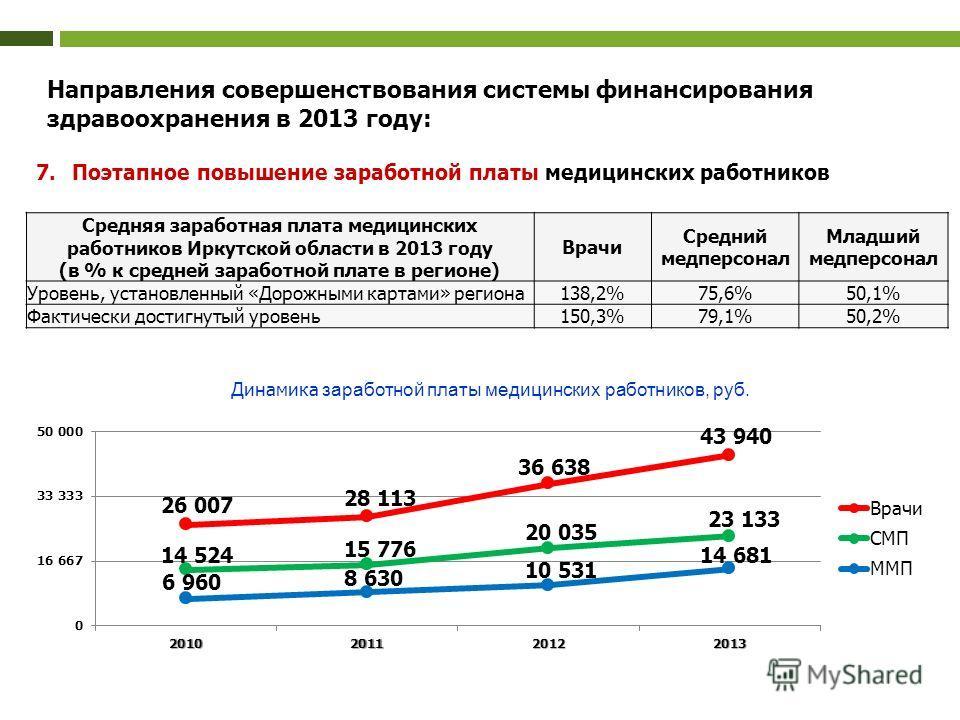 Средняя заработная плата медицинских работников Иркутской области в 2013 году (в % к средней заработной плате в регионе) Врачи Средний медперсонал Младший медперсонал Уровень, установленный «Дорожными картами» региона 138,2%75,6%50,1% Фактически дост