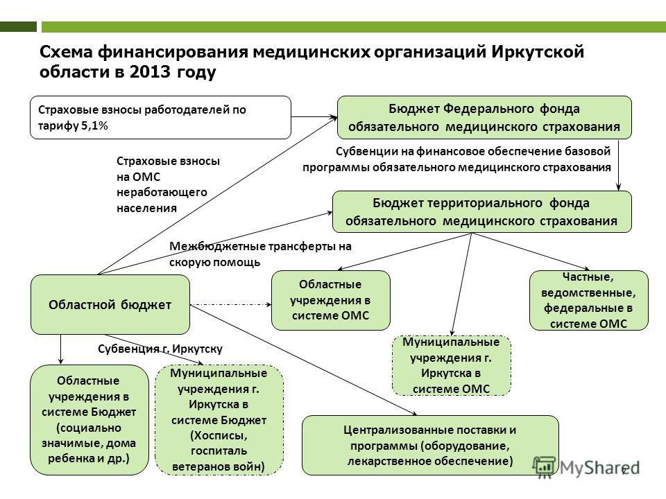 Схема финансирования медицинских организаций Иркутской области в 2013 году Бюджет Федерального фонда обязательного медицинского страхования Страховые взносы работодателей по тарифу 5,1% Бюджет территориального фонда обязательного медицинского страхов