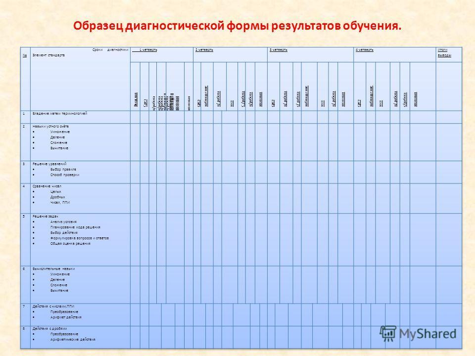 Образец диагностической формы результатов обучения.
