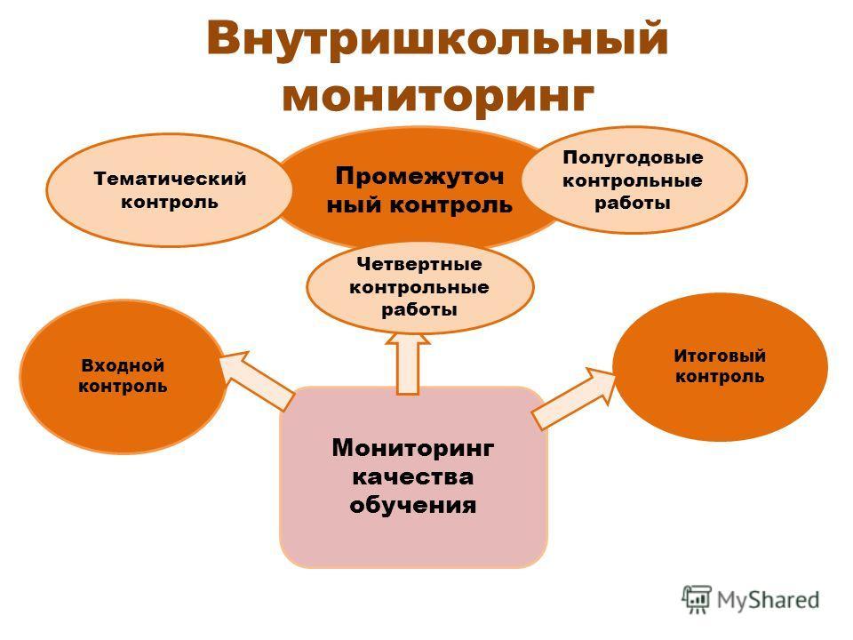 Внутришкольный мониторинг Входной контроль Итоговый контроль Промежуточ ный контроль Мониторинг качества обучения Полугодовые контрольные работы Тематический контроль Четвертные контрольные работы
