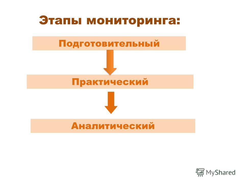 Этапы мониторинга: Подготовительный Аналитический Практический