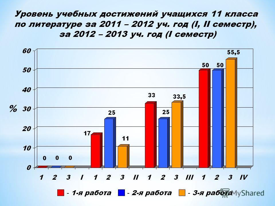 Уровень учебных достижений учащихся 11 класса по литературе за 2011 – 2012 уч. год (I, II семестр), за 2012 – 2013 уч. год (I семестр) - 1-я работа - 2-я работа - 3-я работа %