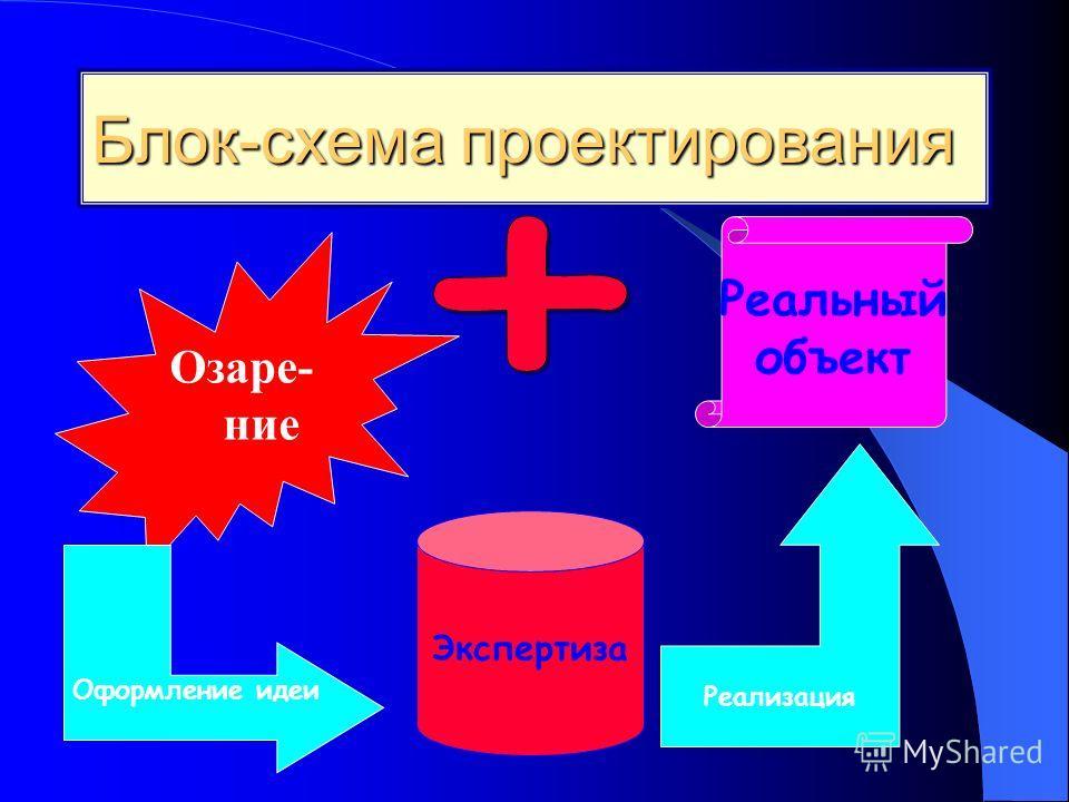 Блок-схема проектирования Озаре- ние Оформление идеи Экспертиза Реализация Реальный объект