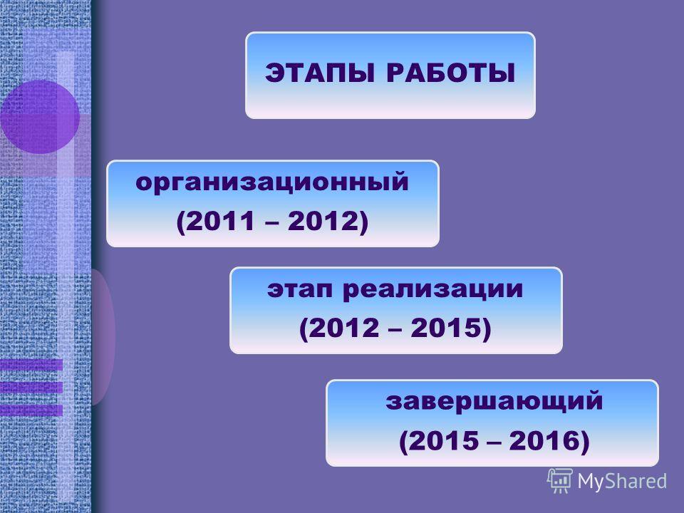 ЭТАПЫ РАБОТЫ завершающий (2015 – 2016) организационный (2011 – 2012) этап реализации (2012 – 2015)