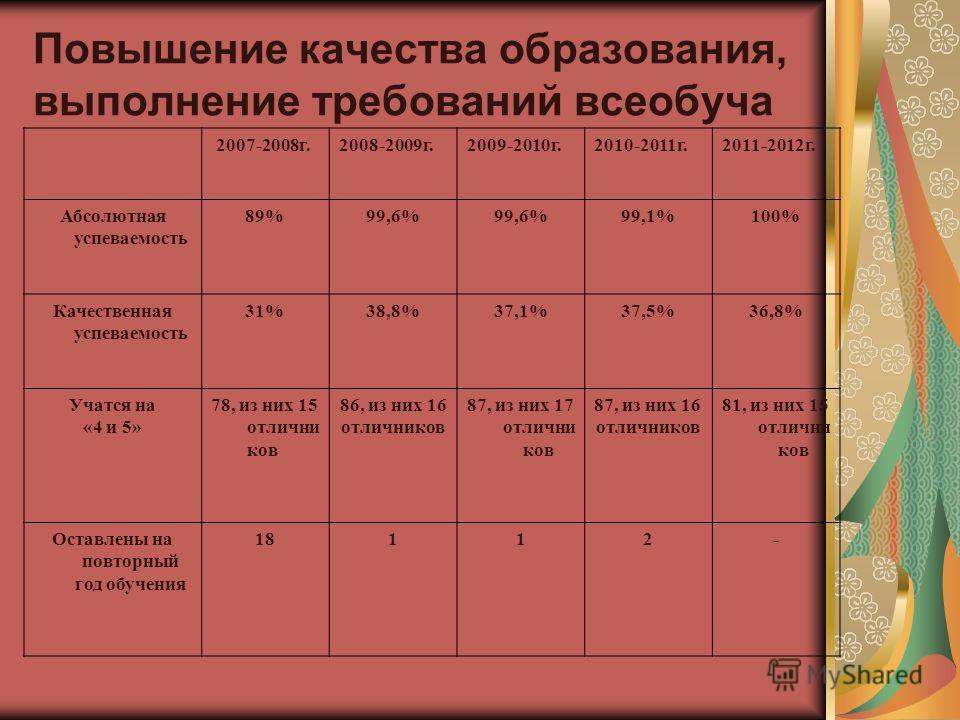 Повышение качества образования, выполнение требований всеобуча 2007-2008 г.2008-2009 г.2009-2010 г.2010-2011 г.2011-2012 г. Абсолютная успеваемость 89%99,6% 99,1%100% Качественная успеваемость 31%38,8%37,1%37,5%36,8% Учатся на «4 и 5» 78, из них 15 о