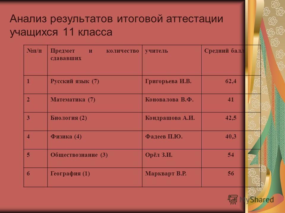 Анализ результатов итоговой аттестации учащихся 11 класса п/п Предмет и количество сдававших учитель Средний балл 1Русский язык (7)Григорьева И.В.62,4 2Математика (7)Коновалова В.Ф.41 3Биология (2)Кондрашова А.И.42,5 4Физика (4)Фадеев П.Ю.40,3 5Общес