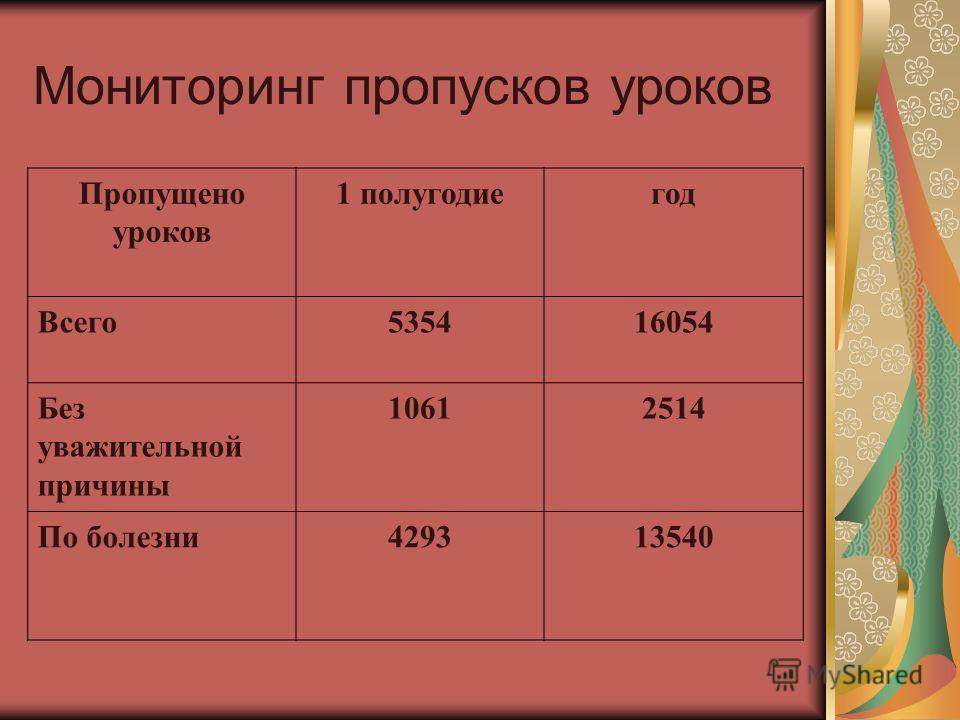 Мониторинг пропусков уроков Пропущено уроков 1 полугодиегод Всего 535416054 Без уважительной причины 10612514 По болезни 429313540
