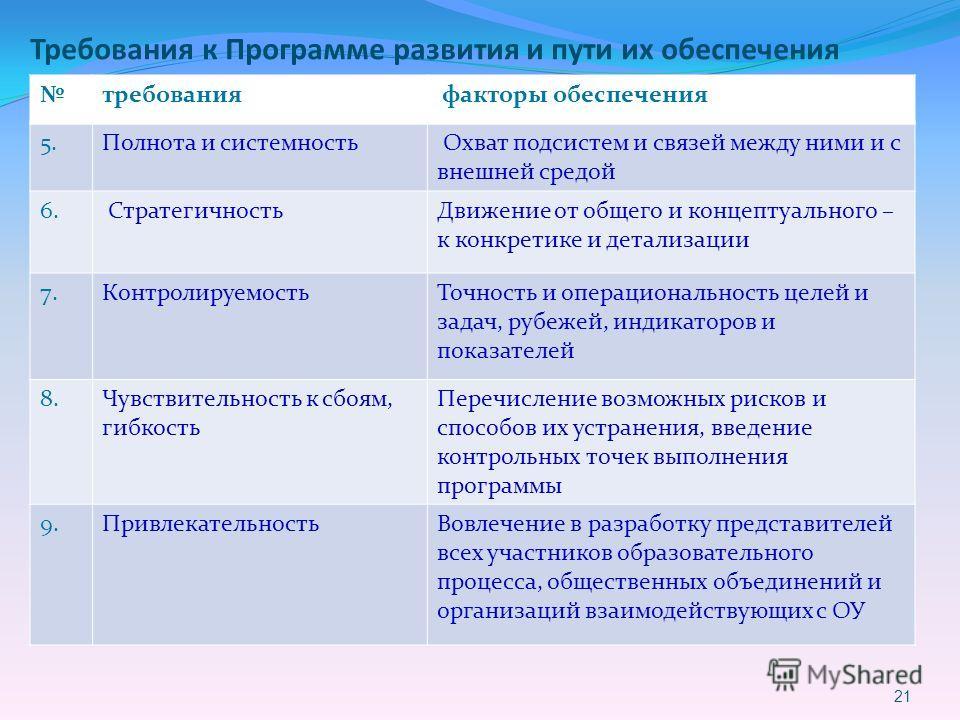Требования к Программе развития и пути их обеспечения 21 требования факторы обеспечения 5. Полнота и системность Охват подсистем и связей между ними и с внешней средой 6. Стратегичность Движение от общего и концептуального – к конкретике и детализаци