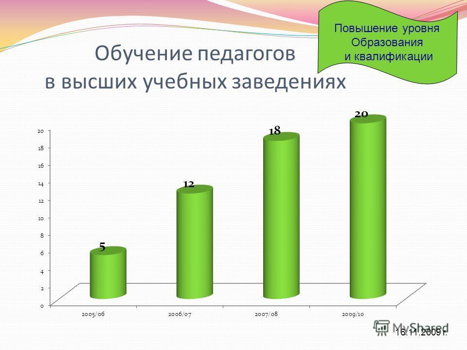 Обучение педагогов в высших учебных заведениях 16.11.2009 г. Повышение уровня Образования и квалификации