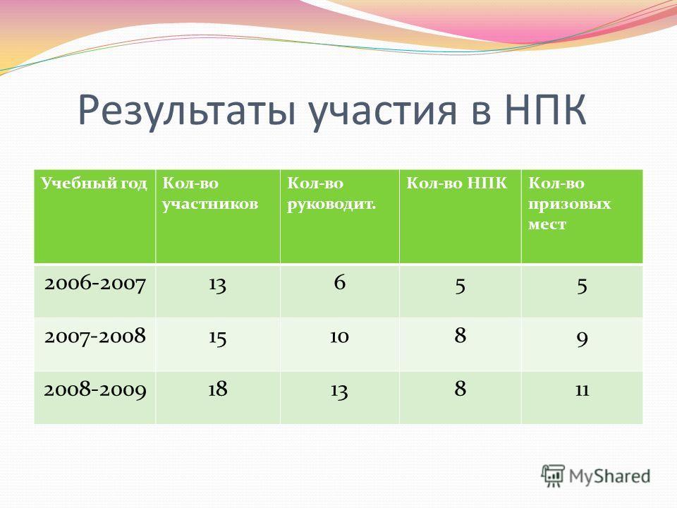 Результаты участия в НПК Учебный год Кол-во участников Кол-во руководит. Кол-во НПККол-во призовых мест 2006-200713655 2007-2008151089 2008-20091813811