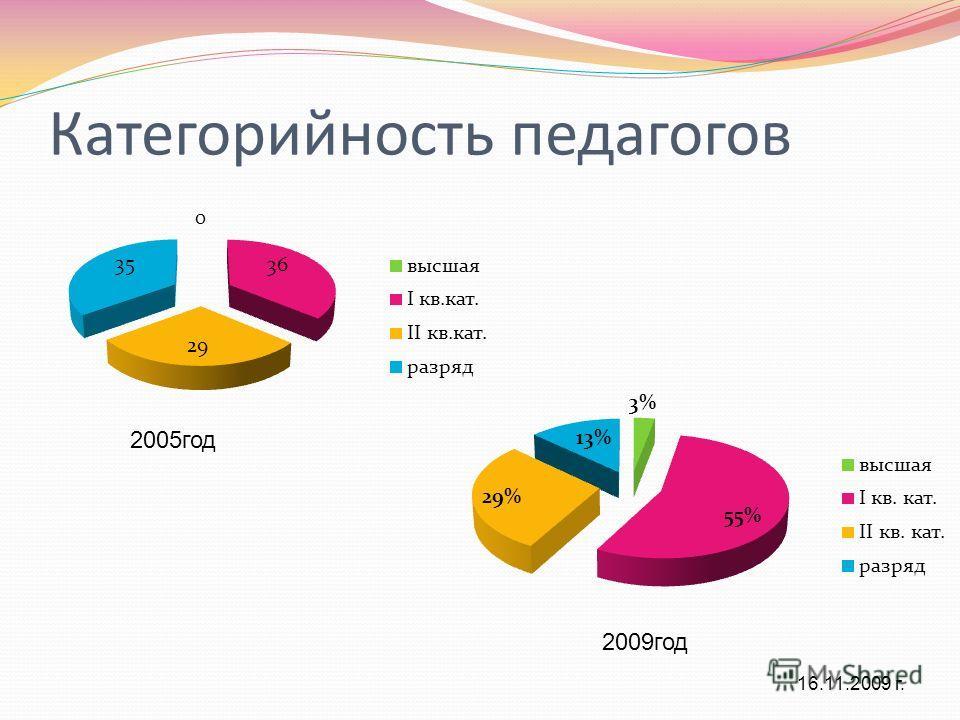 Категорийность педагогов 2005 год 2009 год 16.11.2009 г.